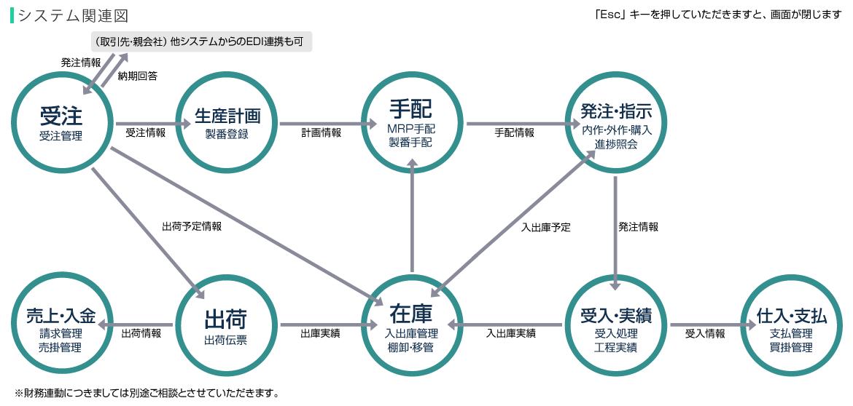 生産管理システム・クラウド型EDIサービス|Factory-ONE 電脳工場の「エクス」Factory-ONE 電脳工場STクラウド